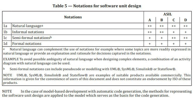 摘录自 ISO 26262-6:2018,显示了合适的软件设计批注