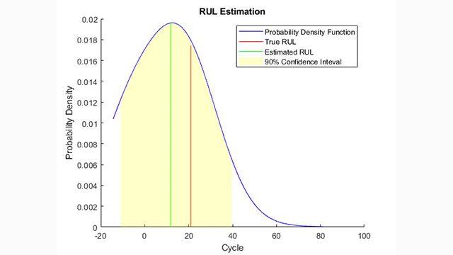 基于相似性的剩余寿命预测