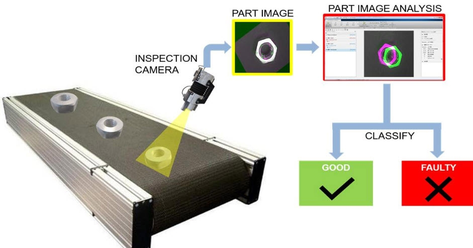 Visual Inspection and defect detection