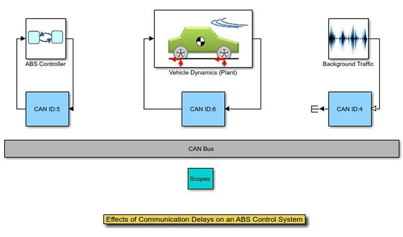 通信延迟对 ABS 控制系统的影响