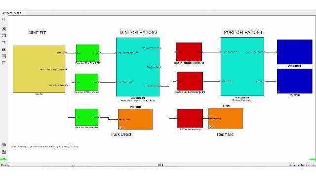 使用 SimEvents 建模、分析和优化各种运营流程