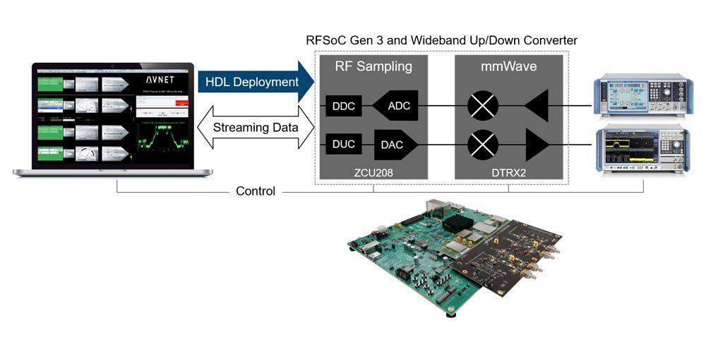 Xilinx RFSoC 和 Avnet RFSoC 开发套件