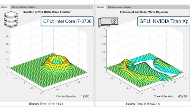 使用 GPU 加速 MATLAB 应用程序。