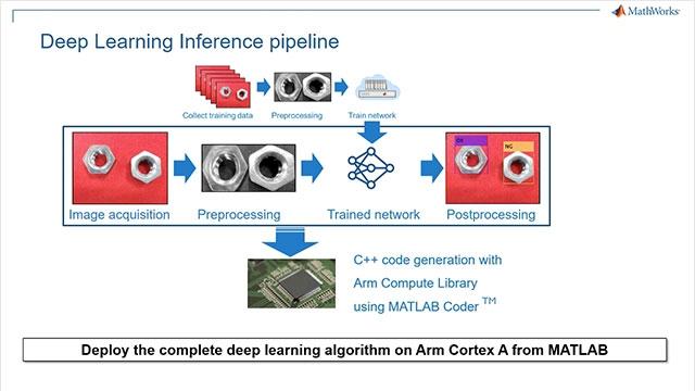 在此视频中,我们演示了一个工业自动化应用:在 MATLAB 中使用深度学习对装配线上有缺陷的部件进行分类,然后使用 MATLAB Coder 将该应用程序部署到基于 Arm Cortex A 的 HiKey 960 板上。