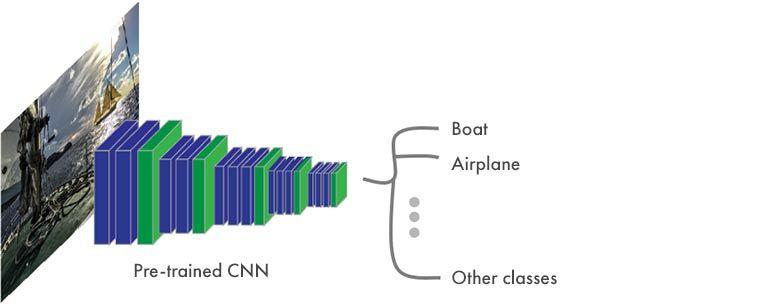 语义分割 -- CNN 的典型结构