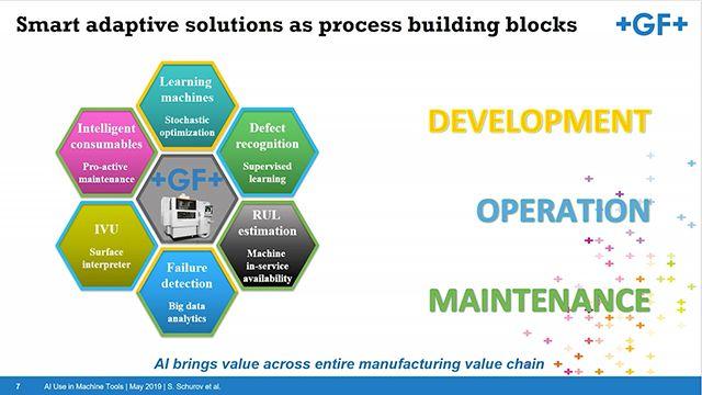 GF Machining Solutions 作为行业主要参与者,在将机器学习集成到自身产品方面,一直走在最前列。Sergei Schurov 博士探讨了此类算法的应用,并分析其优势与挑战。MATLAB EXPO 2019。
