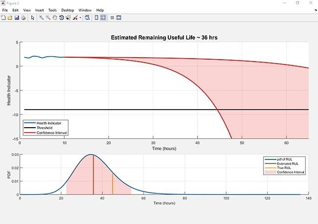 开发分析、控制和优化算法