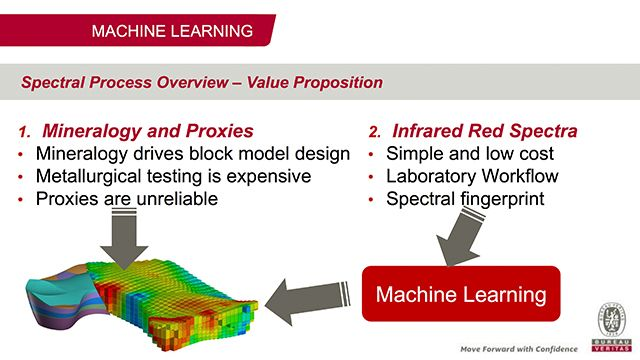 必维国际检验集团 (Bureau Veritas) 采用机器学习与红外光谱技术