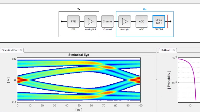 设计 SerDes 系统并使用 SerDes Toolbox 为高速数字互联(例如 DDR、PCI Express 和以太网)生成 IBIS-AMI 模型。