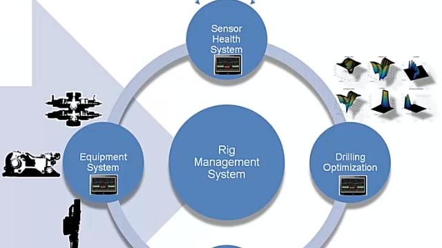 National Oilwell Varco 在 Simulink Real-Time 中开发了一个边缘计算平台,实现钻探自动化和快速原型设计。