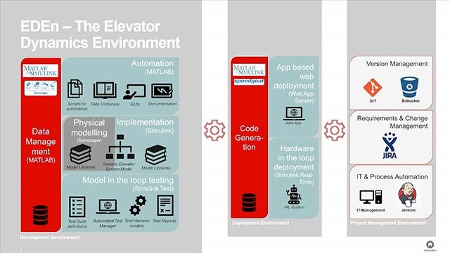 了解 Schindler Elevator 如何开发实时测试电梯仿真器,通过自动运行仿真在一夜之间完成软件测试工作,而采用物理原型则需耗时四周。MATLAB EXPO 2019。