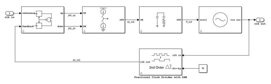 模拟和混合信号设计