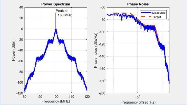 压控振荡器 (VCO) 相位噪声曲线。