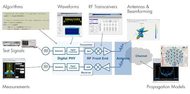 射频集成电路 (RFIC) 和系统设计