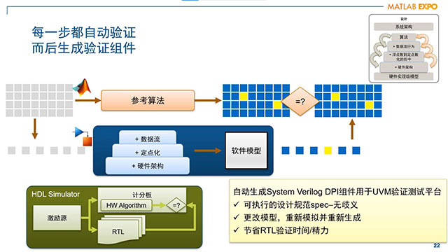 Nokia 制作的这个演示重点介绍用于快速建立 SoC 原型并进行验证的 Simulink HDL 工具的使用方法和优势。