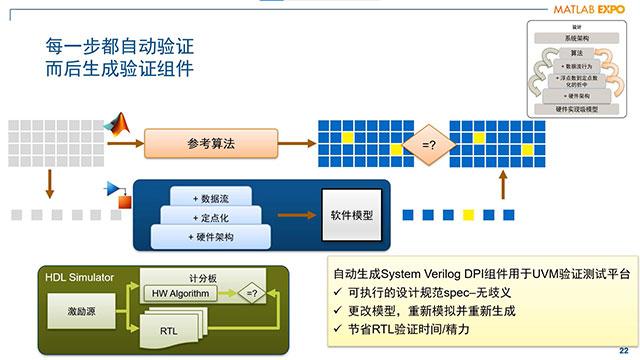 诺基亚在演示中重点介绍了使用 Simulink HDL 工具进行 SoC 快速原型和验证的方法和优势。