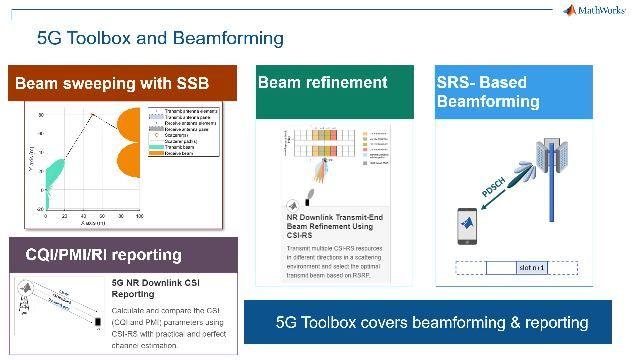 使用 MATLAB 建模、仿真、设计和测试 5G 无线通信系统