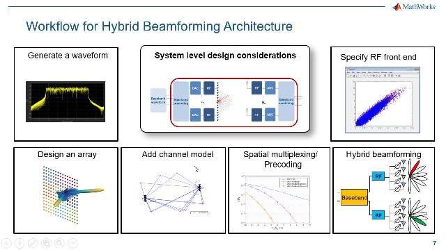 在开发 5G 系统而采用的 MIMO 技术中,5G 波束成形已经成为一种可扩展且经济实惠的理想之选。此在线研讨会概括介绍端到端 5G 混合波束成形设计工作流程。