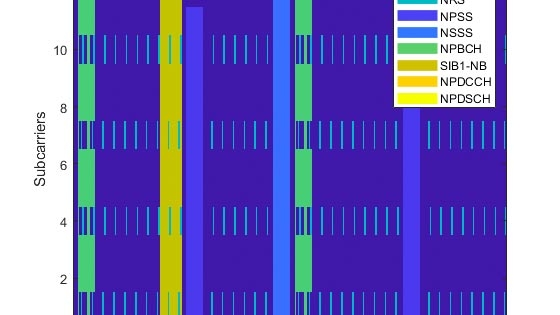 生成窄带物联网 (NB-IoT) 下行波形