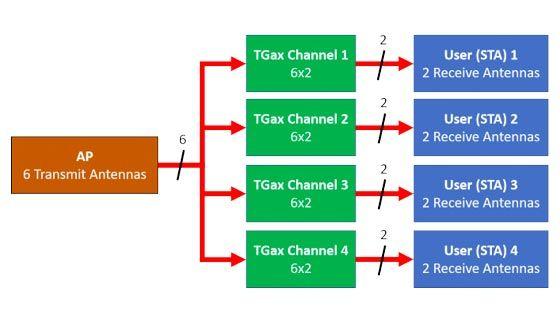 802.11ax OFDMA 和多用户 MIMO 吞吐量仿真