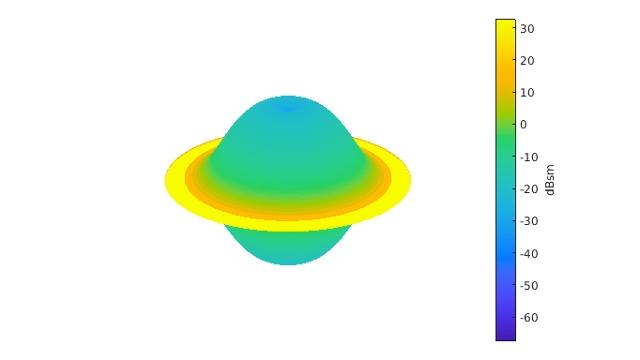 借助机器学习和深度学习进行雷达目标分类