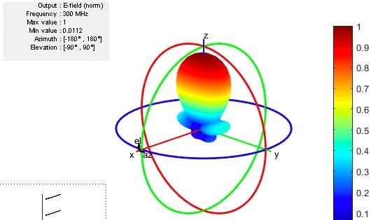 使用 Antenna Toolbox 设计、分析天线元件和天线阵列并使其可视化。