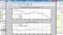 简介高频交易(HFT)是使用计算机程序实现短期的量化投资策略。高频交易通常可用于股票,期权,期货,ETF, 货币以及其他支持电子交易的金融产品。比起传统长期持有的投资策略,高频交易往往能达到更高的夏普比率(Sharpe ratio)。截止到2010年,高频交易在美国所有股票交易量里占了70%,同时高频交易在欧洲和亚洲也迅速增长。有很多欧美的金融机构用MATLAB来开发高频交易的