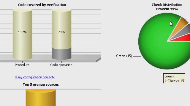采用Polyspace检测软件运行时缺陷并证明软件的安全性。
