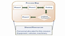 Model various processes and logistics involved in a mission plan.