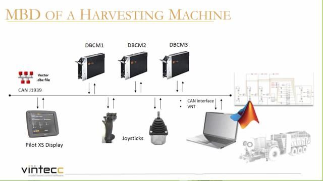 In this live webinar the Belgian consulting firm Vintecc will explain how they used Simulink and Model-Based Design to develop, test and implement a control system for a complex multi-axles beet harvesting machine including: Powertrain Collector A...