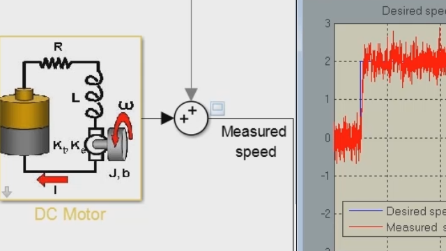 Design a PID controller for a DC motor modeled in Simulink. Create a closed-loop system by using the PID Controller block, then tune the gains of PID Controller block using the PID Tuner.