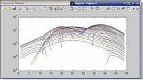 This MATLAB video tutorial shows you how to reverse the direction of an aixs or to change an axis to log scale.