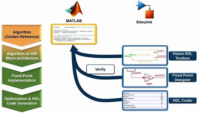 Reuse MATLAB vision processing scripts and algorithms to verify a Simulink hardware implementation.